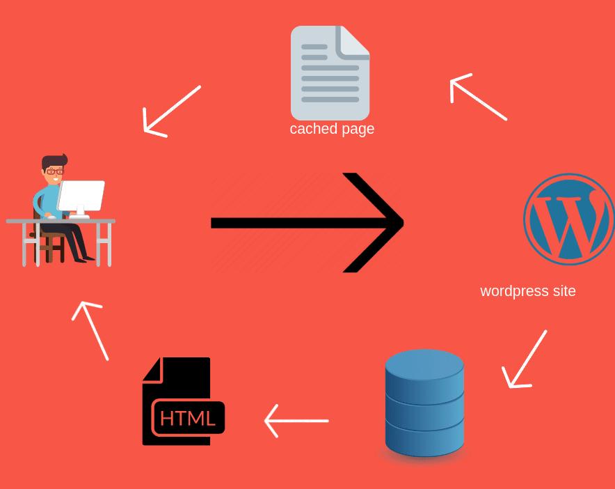 Bật bộ nhớ đệm tăng tốc độ tải trang