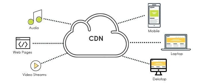 Sử dụng CDN cho website