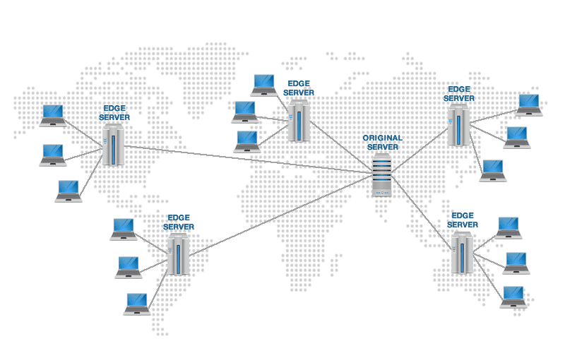 Sử dụng CDN (Content Delivery Network)