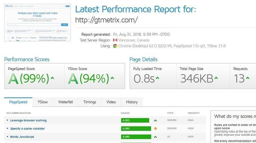 Đánh giá tối ưu website bằng GTmetrix