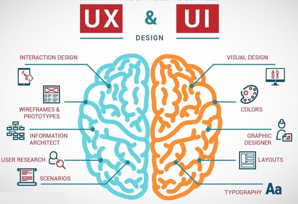 Design UI UX là gì?